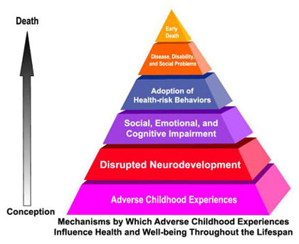 105 – Introduction to the study of Adverse Childhood Experiences